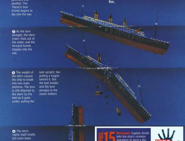 Infographic: How the Titanic Sank
