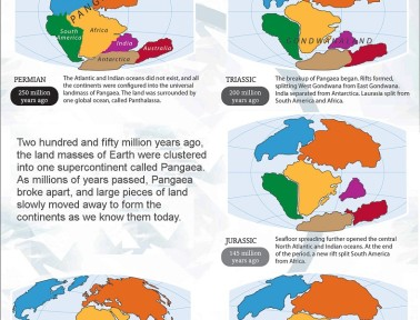 Infographic: Continental Drift Theory