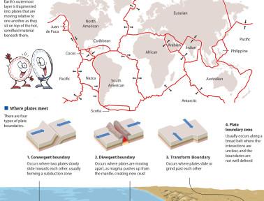 Infographic: Plate Tectonics