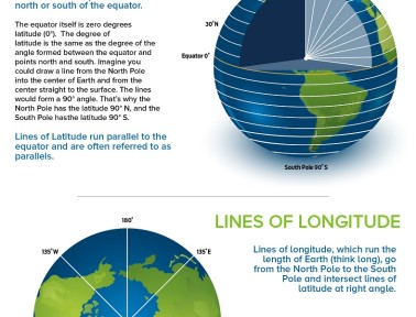 Infographic: Latitude and Longitude
