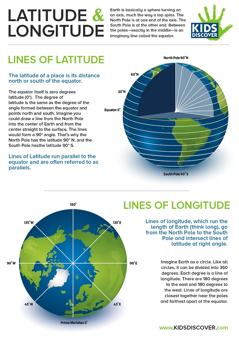 Drawing Lines Of Longitude And Latitude : Infographic latitude and longitude kids discover