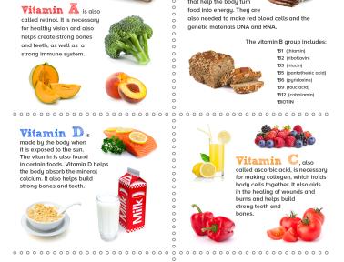 Infographic: Essential Vitamins