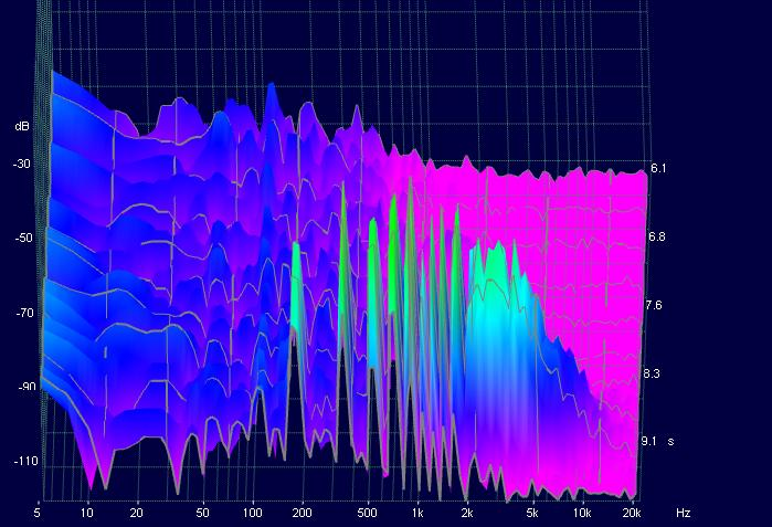 This is a spectrogram of the sound of a violin playing a low G note. It shows the pitch in Hertz on the x axis and the loudness in decibels on the y axis. The first green peak shows the frequency of the fundamental tone at 196 Hz, while the subsequent green peaks are overtones—which together create the violin's distinctive timbre. (Image via Wikimedia Commons)
