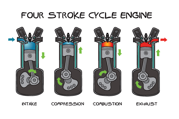 "The steps in the four-stroke cycle are called ""intake, compression, combustion, and exhaust."" (Shutterstock / Monkik)"