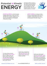 Infographic: Potential vs. Kinetic Energy