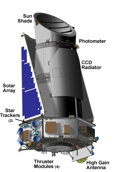 """This illustration of Kepler spacecraft shows the telescope and the spacecraft. The """"eye"""" or aperture of the telescope is 0.95 meters across, the largest ever launched into space. (NASA)"""