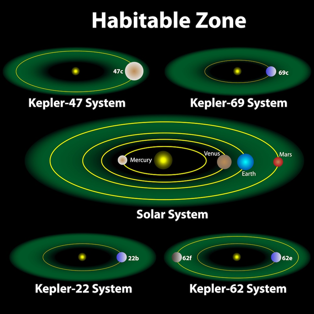 The habitable zone of each star depends on the star's size and temperature. Here are the habitable zones for some of the solar systems discovered by the Kepler mission. (Milagli / Shutterstock)