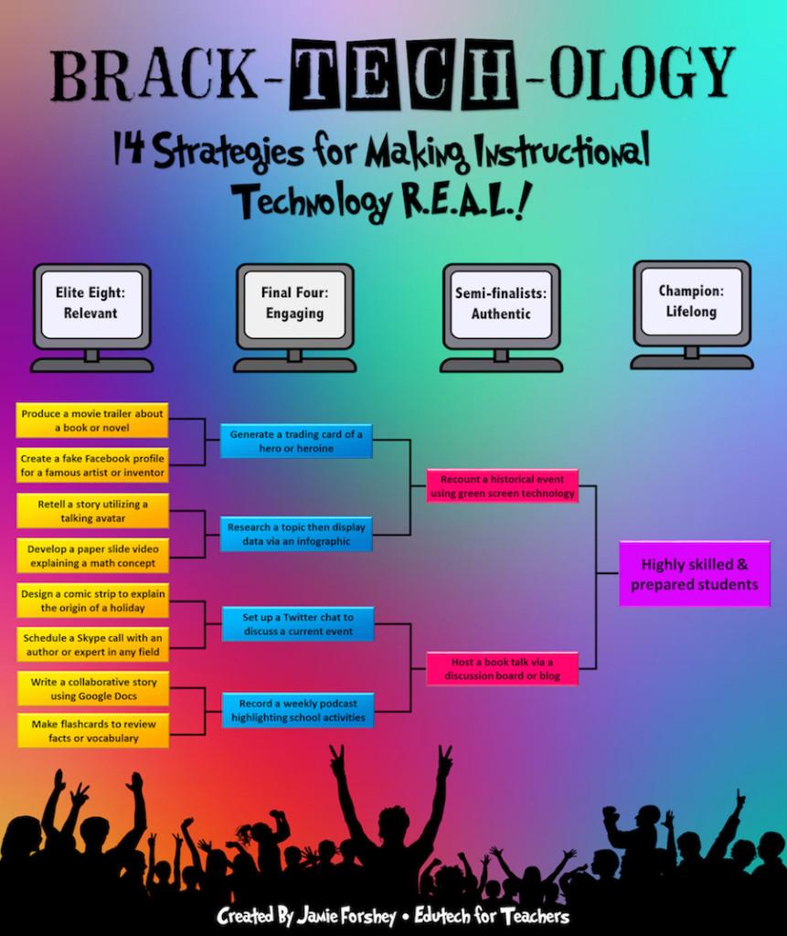 Brack-tech-ology Infographic