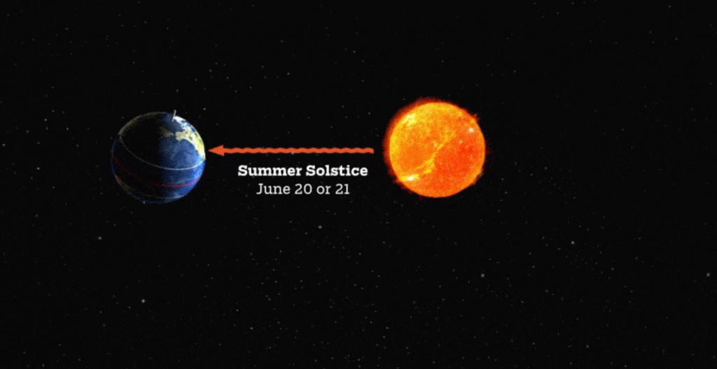 summer_solstice_rotation-revolution-and-eclipses