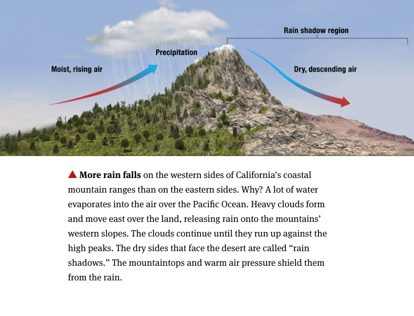 This article on Climate and Vegetation, from our upcoming Unit on Climate, helps explain why more rain falls on the western sides of California's coastal mountain ranges than on the eastern sides.