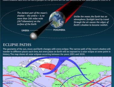 Infographic: Solar Eclipse