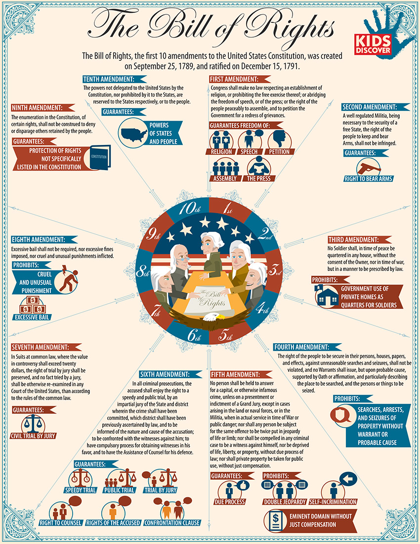 Infographic: The Bill of Rights - KIDS DISCOVER