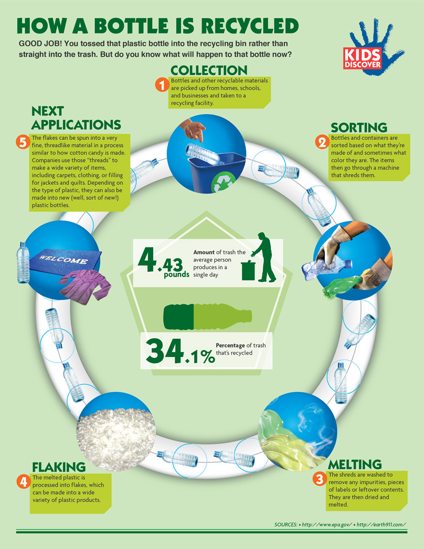 How-A-Bottle-Gets-Recycled-Infographic-Kids-Discover1