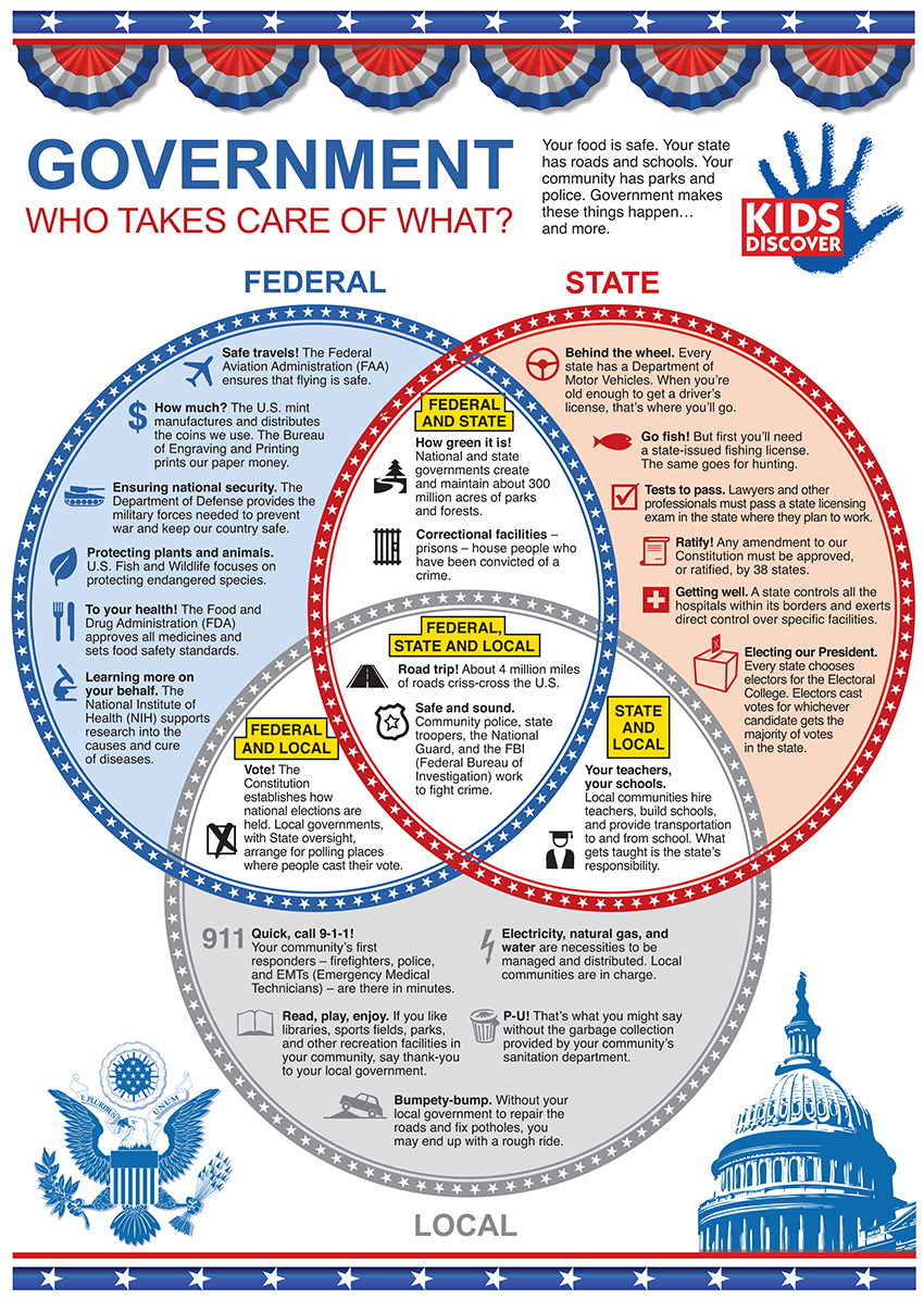 Infographic The Electoral College KIDS DISCOVER – Electoral College Worksheet