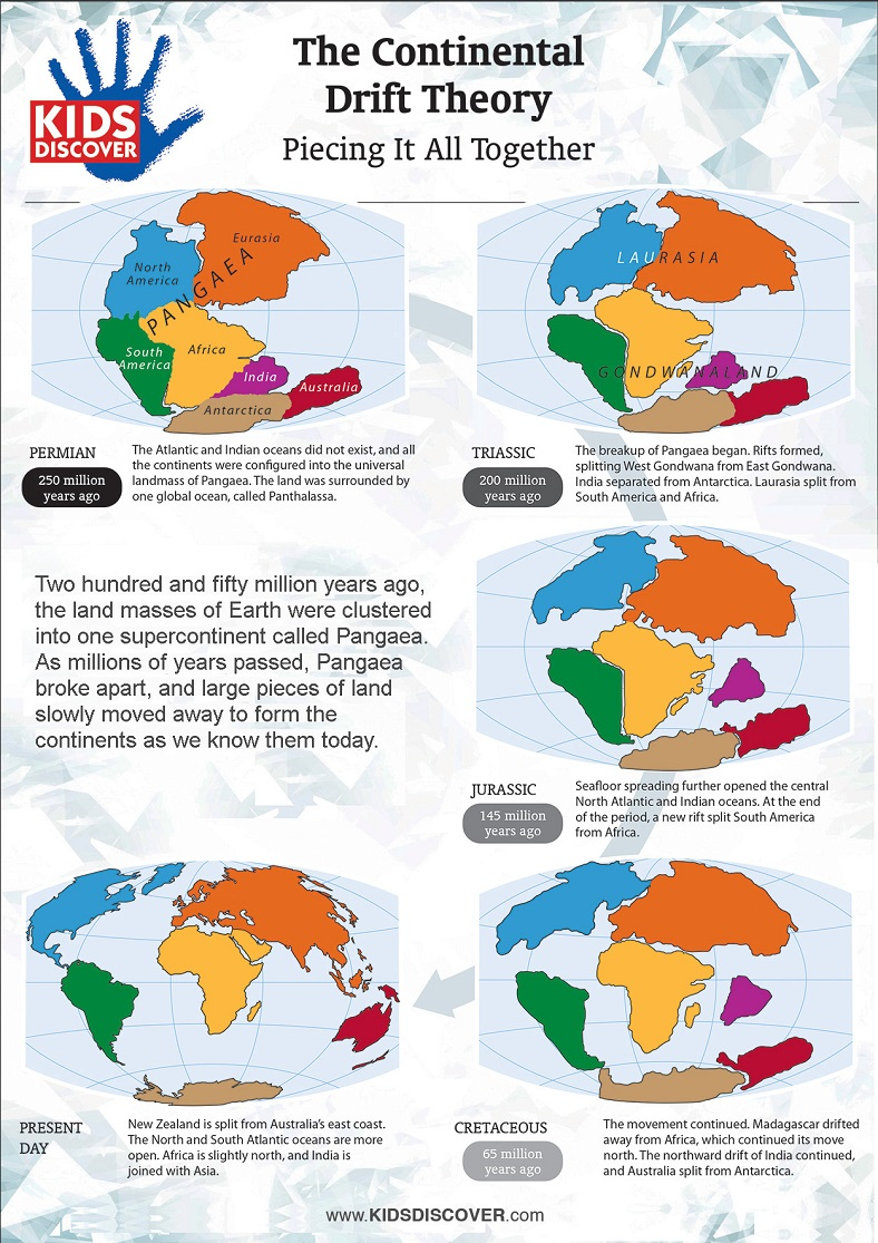 Infographic The Continental Drift Theory KIDS DISCOVER – Continental Drift Worksheet