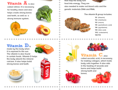 Infographic: Essential Vitamins