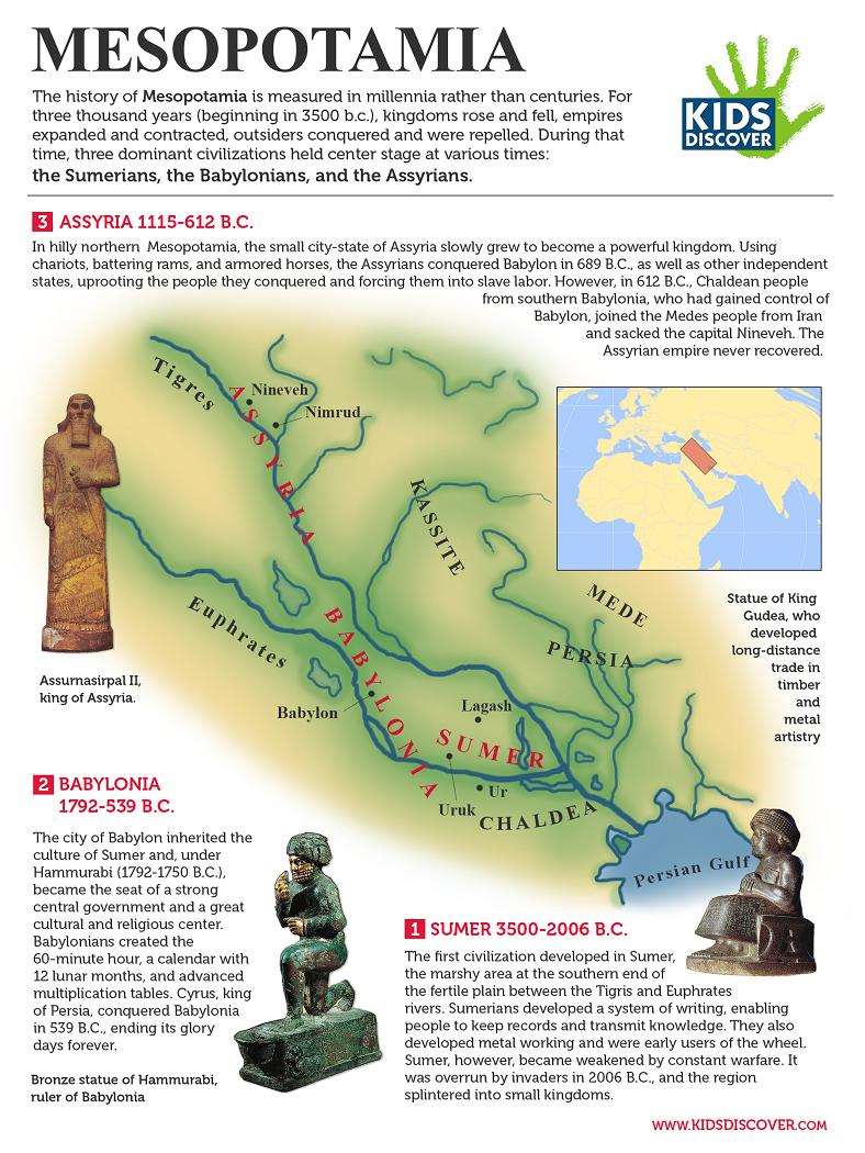 Infographic: Mesopotamia - Kids Discover